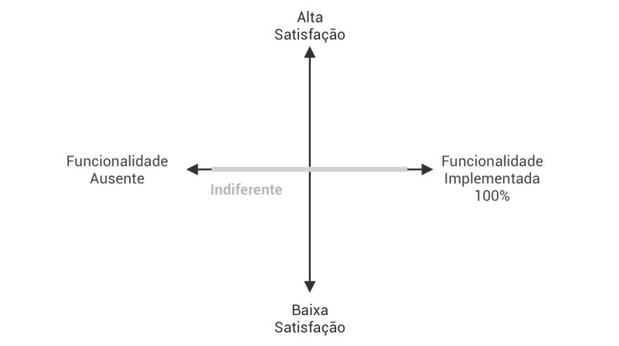 Feature Indiferentes modelo kano