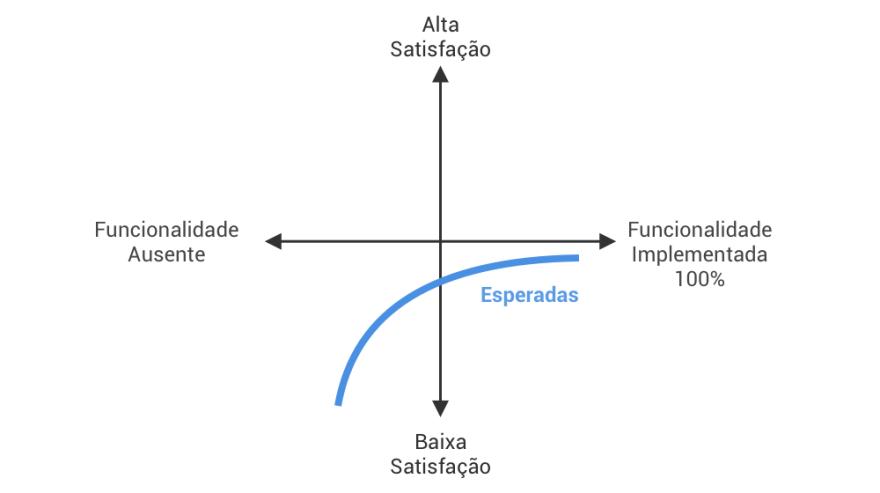 Feature Esperada modelo kano