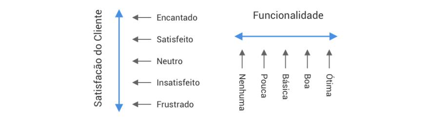 satisfacao vs funcionalidade