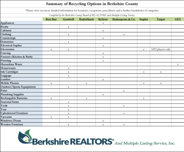 Recycling and Donation Chart Berkshire County Board of Realtors