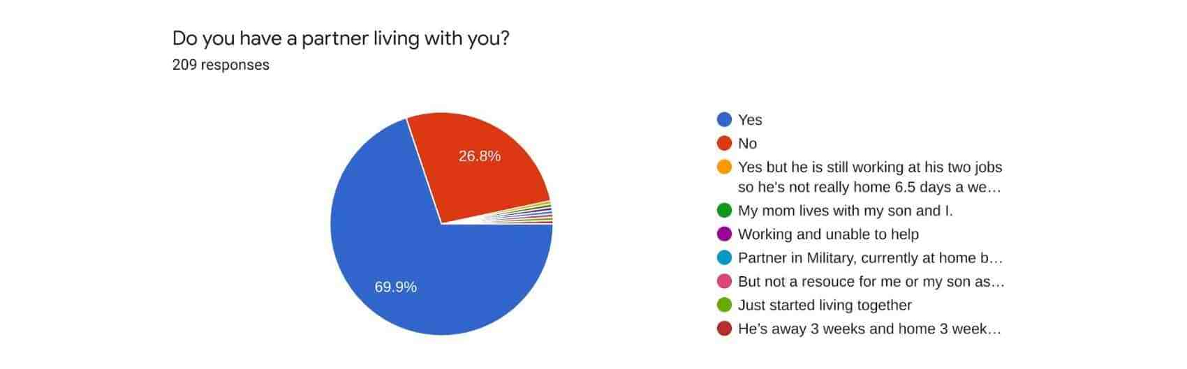 Pie chart showing whether or not respondents have a partner living with them.