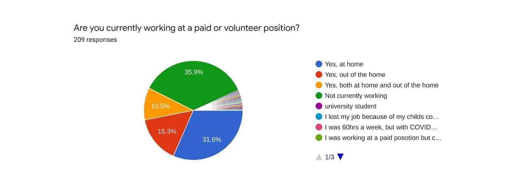 Pie chart of responses