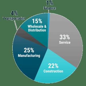 bcf-industries