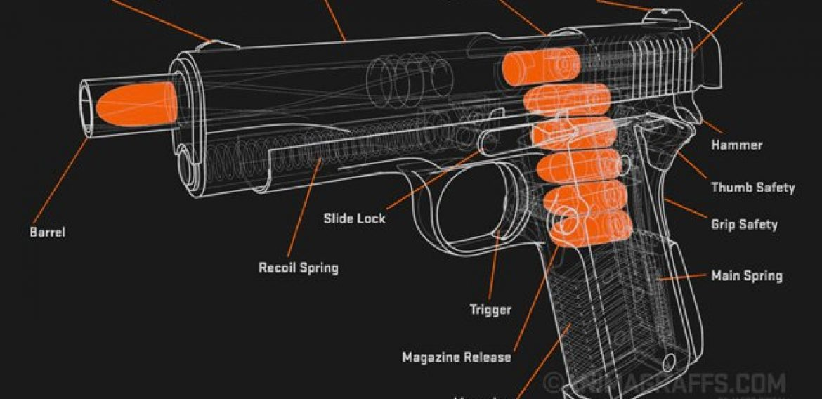 How A Single Action Semiautomatic Handgun Functions