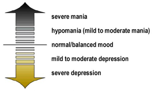 A graphic representation of the range of moods experienced in bipolar. Not all Bipolar individuals experience all of these. From University of Colorado Colorado Springs http://www.uccs.edu/biology/mood-disorders/bipolar-disorder.html