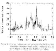 FS Radio results Leo 2002