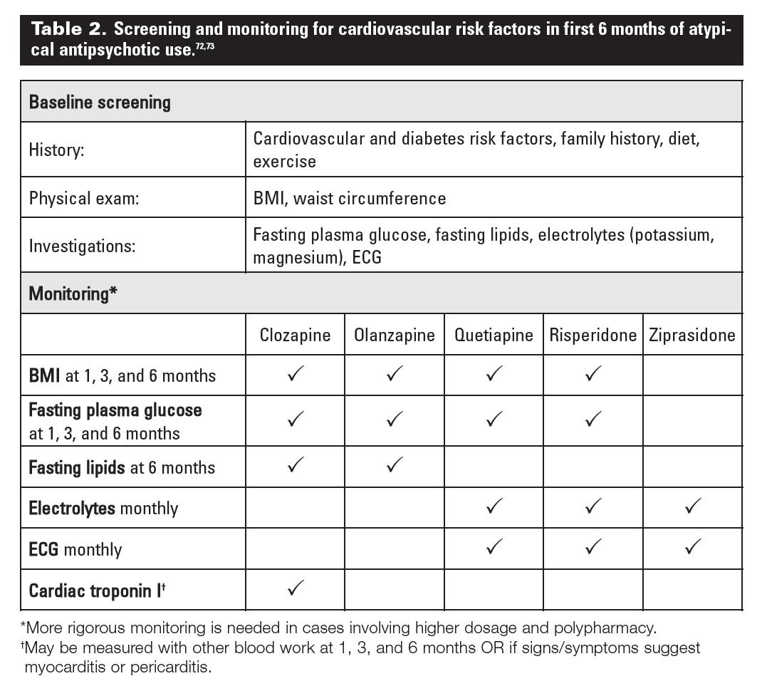 Atypical Antipsychotics Schizophrenia And Cardiovascular