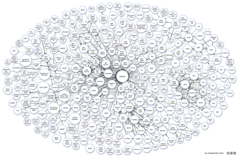 Class diagram for the LOD datasets