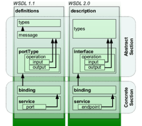 Comparison and analogies between WSDL 1.1 and ...