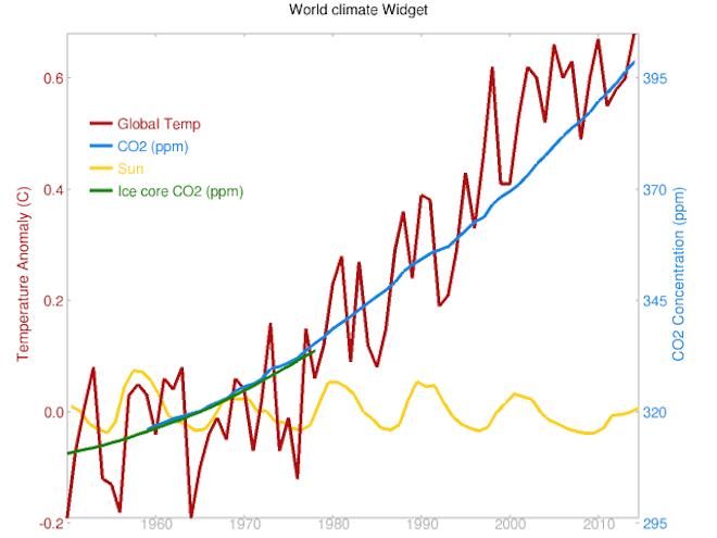 calientamiento global progresion