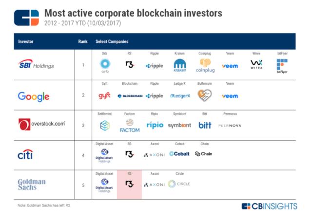 cbinsights-active-corporate-investors-in-blockchain-technology
