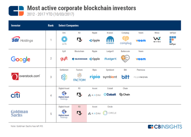 google blockchain cloud service - corporate blockchain investors leaderboard