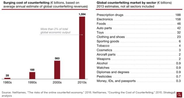blockchain in pharmaceuticals fighting counterfeit drugs
