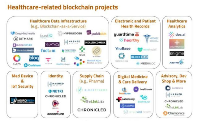 uk nhs blockchain platform