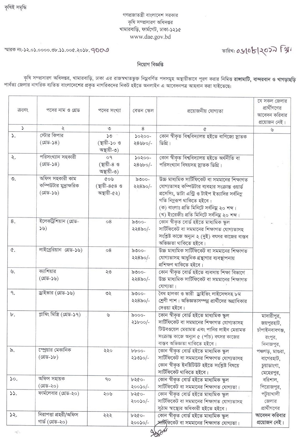 DAE Job Circular Apply 2019