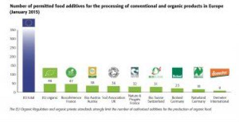 food additives fibl