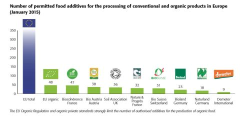 food additives fibl