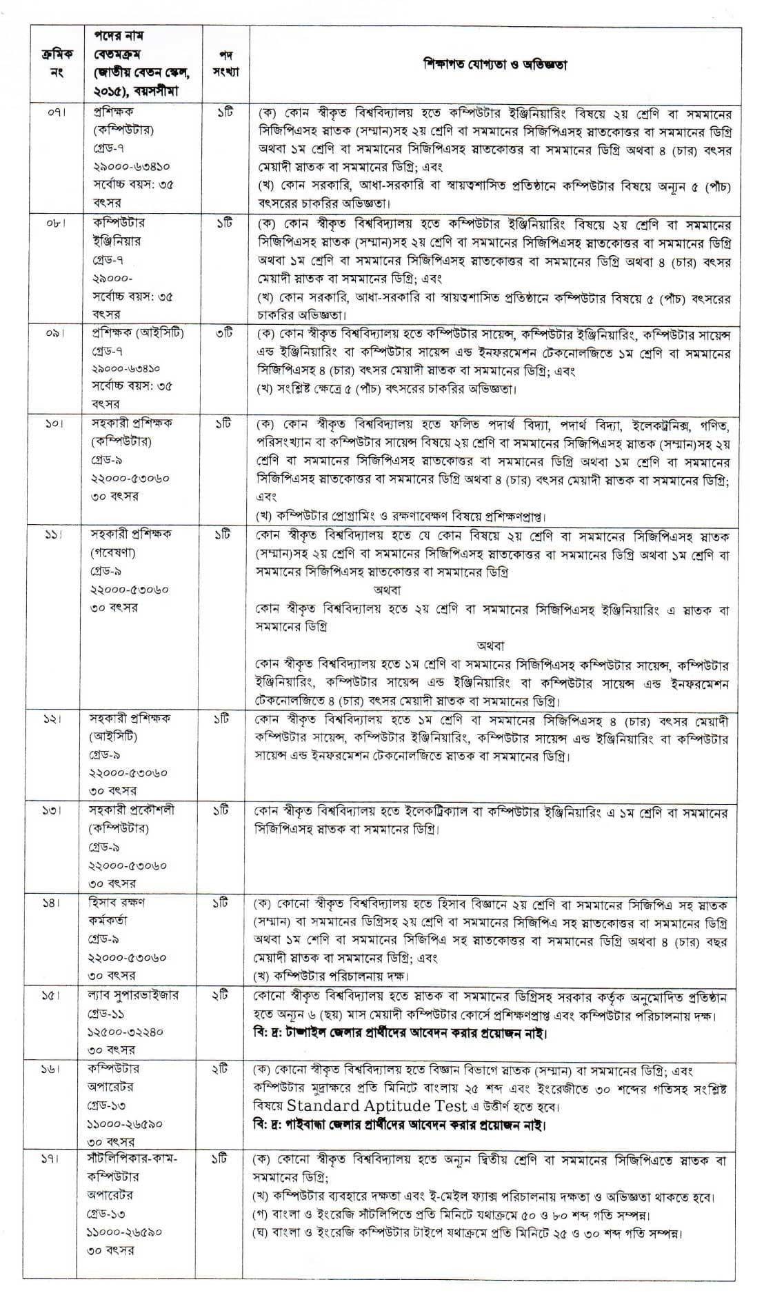 NACTAR Job Circular 2021