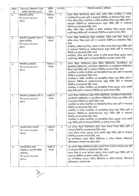 Bangladesh Civil Aviation Job Circular 2021