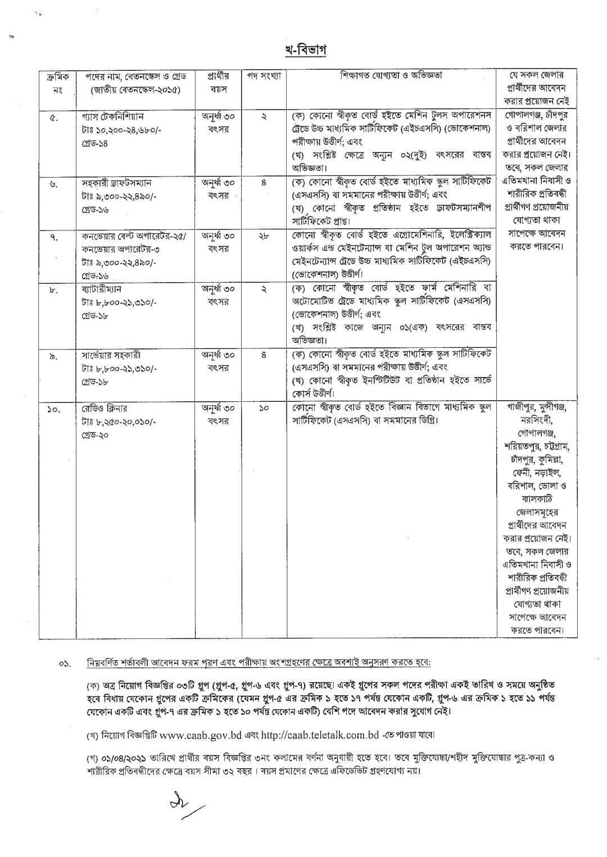 Civil Aviation Authority of Bangladesh Job Circular