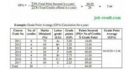 National University Grading System GPA Calculation