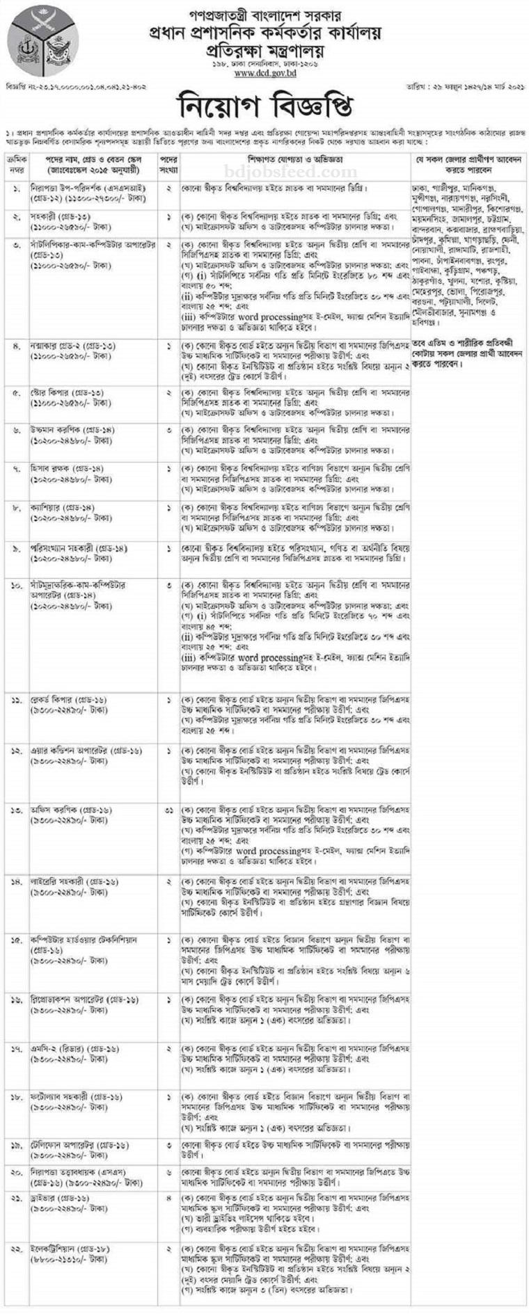 Ministry of Defence (MoD) Job Circular April 2021