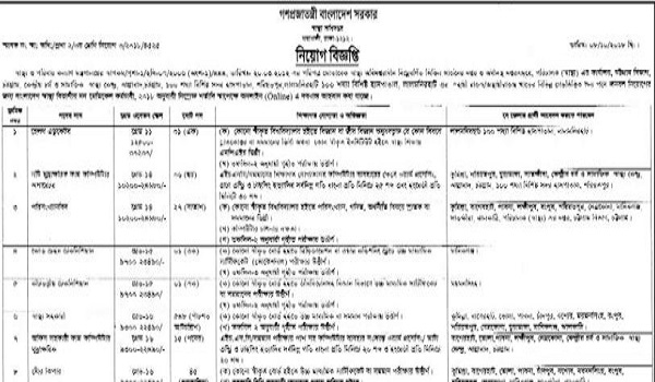 Health department Job Circular 2018