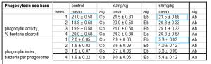 Cu(I) improves neutrophil phagocytosis of bacteria in sea bass