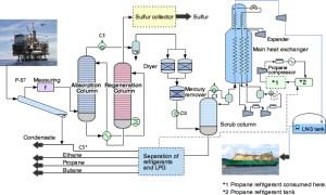 Liquefied Natural Gas (LNG): Exploration & Production