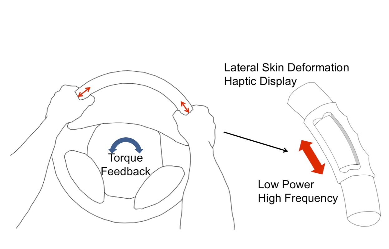 Automotivehaptics