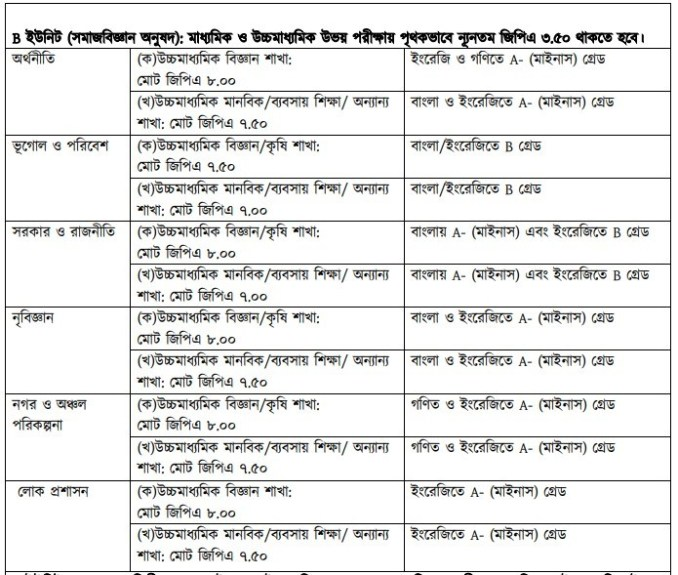 Jahangirnagar-University-B-Unit