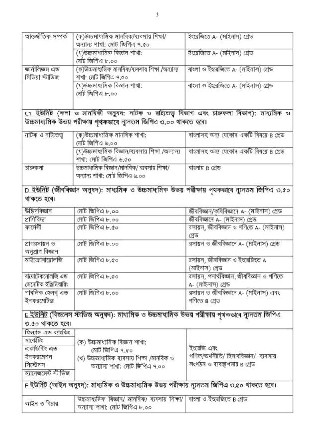 Admission Circular of Jahangirnagar University 2020-21