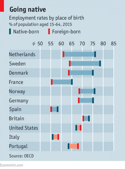 EU emplyment rate by place of birth