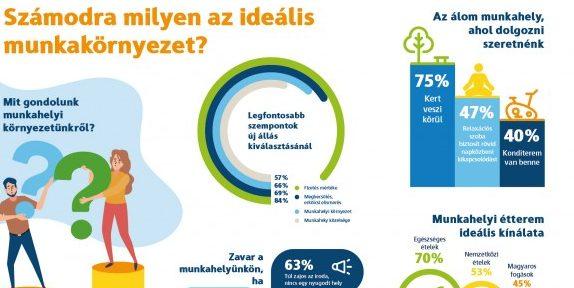 Az emberek kétharmada változást szeretne munkakörnyezetében egy Magyarországon végzett felmérés szerint