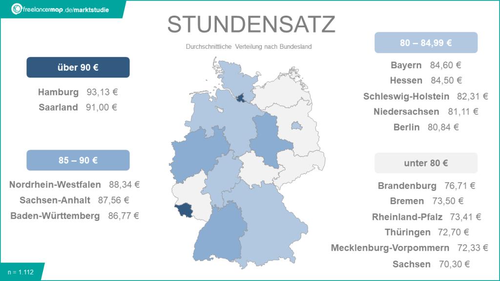 Stundensatz von Freiberuflern in Deutschland