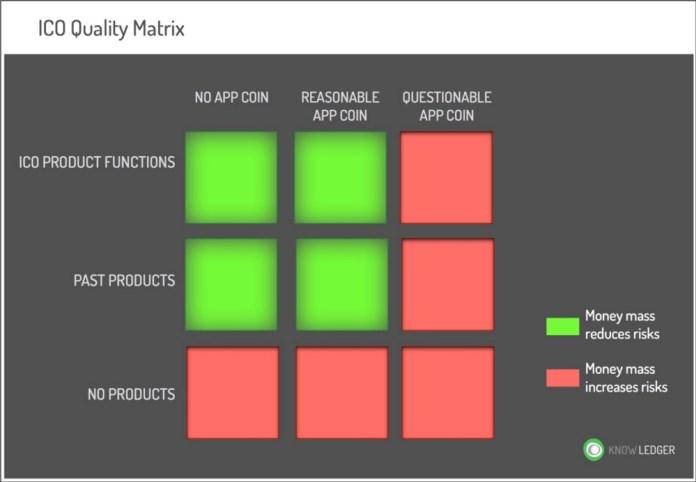 ico-quality-matrix