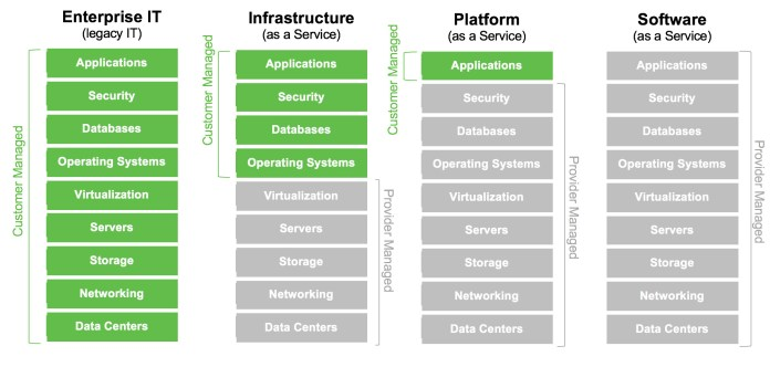 saas-paas-iaas-differences