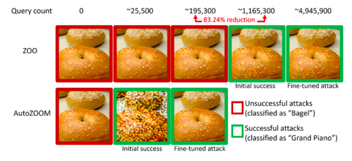 ai adversarial example bagel grand piano