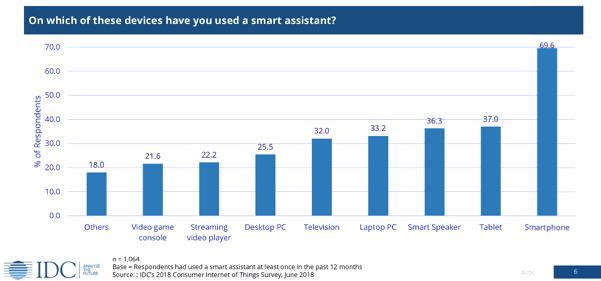 IDC survey voice assistant usage
