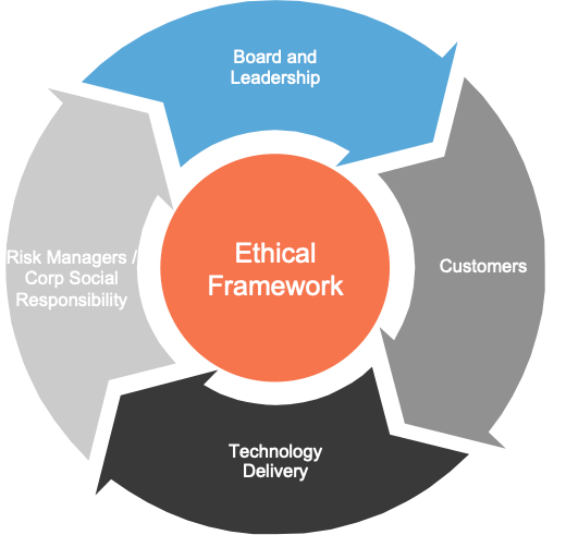 Ethical Framework Diagram IEEE