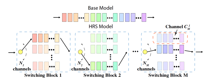Hierarchical Random Switching adversarial examples defense