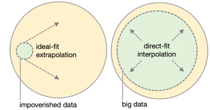 interpolation vs extrapolation