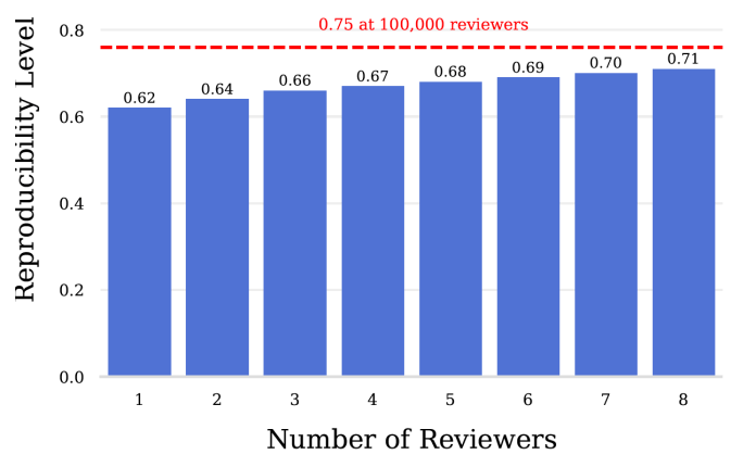 AI paper adding reviewers