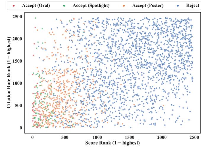 AI paper review score vs impact