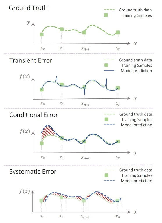 errors caused by adversarial training