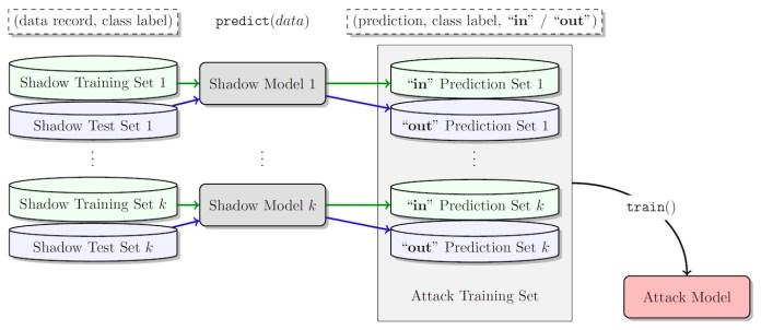 modelos de ataque de inferencia de membresía
