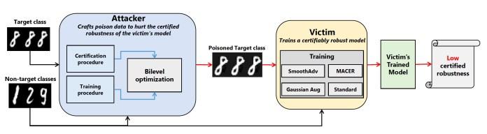 pacd data poisoning schema