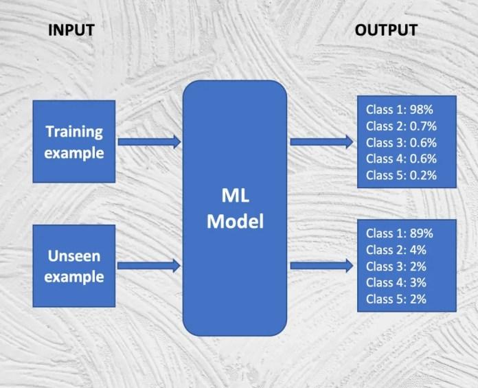 ejemplos de entrenamiento frente a nuevos ejemplos