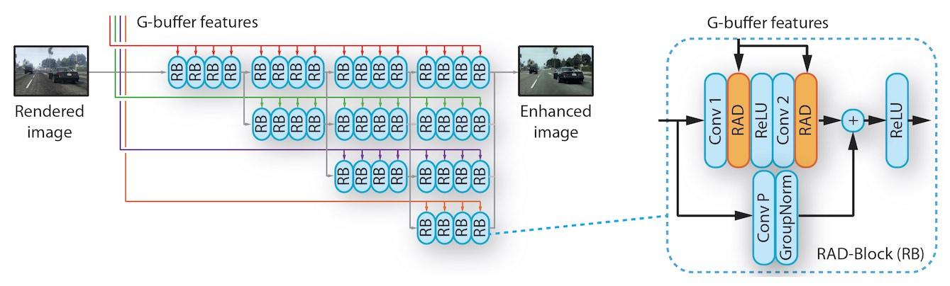 intel photorealistic deep learning image enhancement network