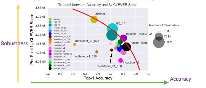 ML model accuracy vs adversarial robustness